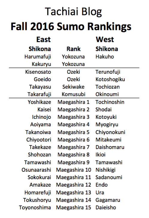 Fall 2016 Sumo Rankings